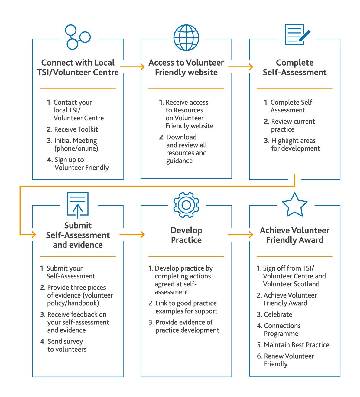 Volunteer Friendly Process in detail