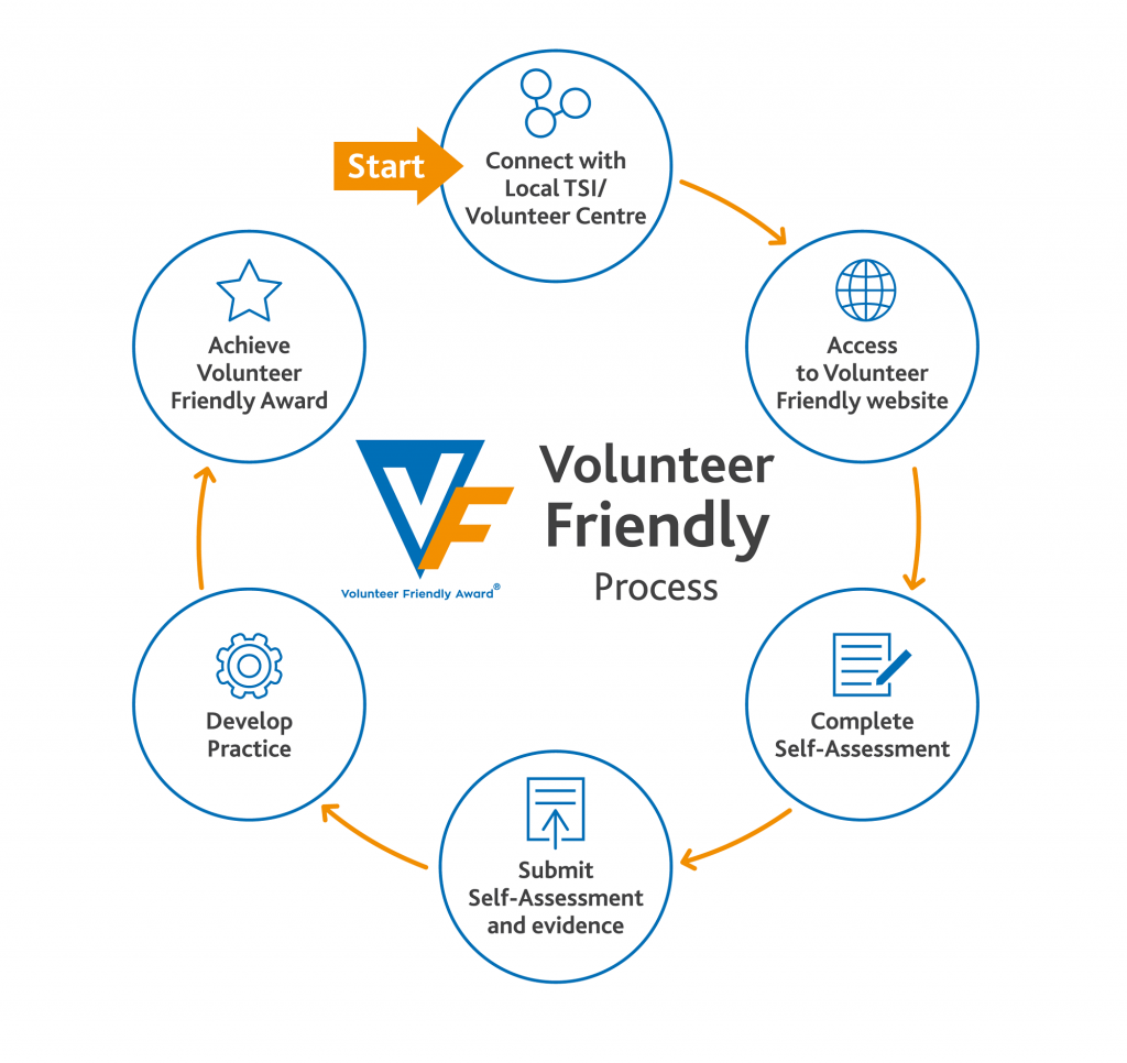 Volunteer Friendly 6 step process